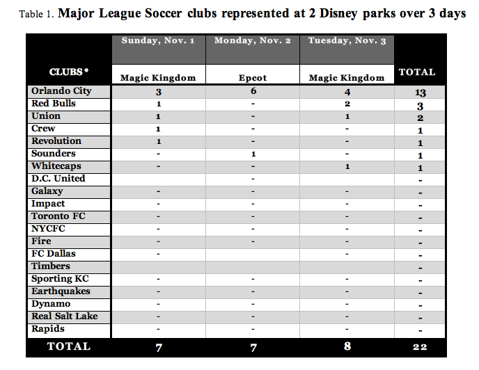 MLS clubs represented at 3 disney parks in two days