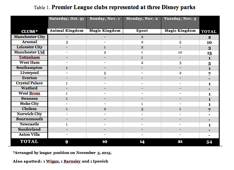 Soccer spotting: 14/20 English Premier League clubs represented at three Disney theme parks